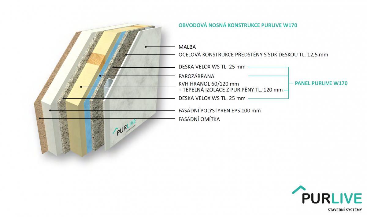 Obvodová nosná konstrukce PURLIVE W170