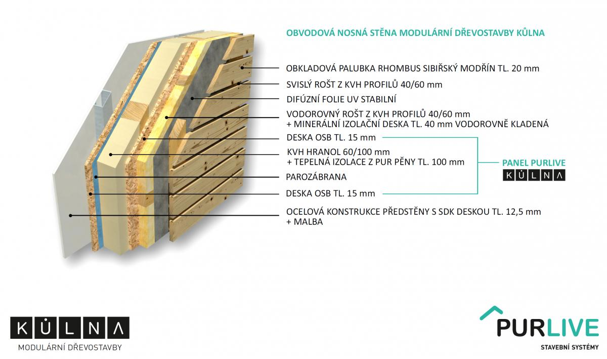 Obvodová nosná stěna modulární dřevostavby KŮLNA